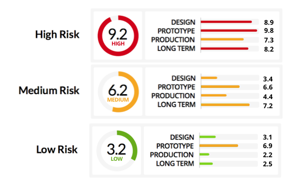 Measuring And Quantifying Risk Using Data – The Parts.io Risk Rank