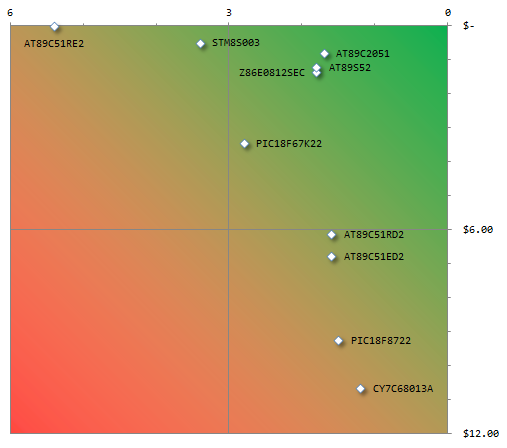 Parts.io Risk Value Quadrant