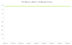 LM317 ST Micro Price Over Time